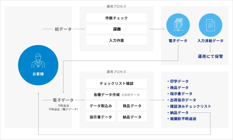 システム運⽤フロー図